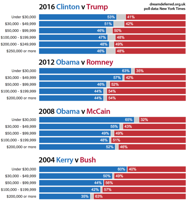 us-elections-income-2004-600x653